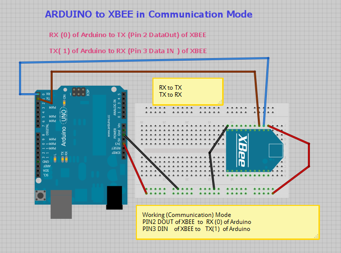 Arduino interfacing with xbee alselectro