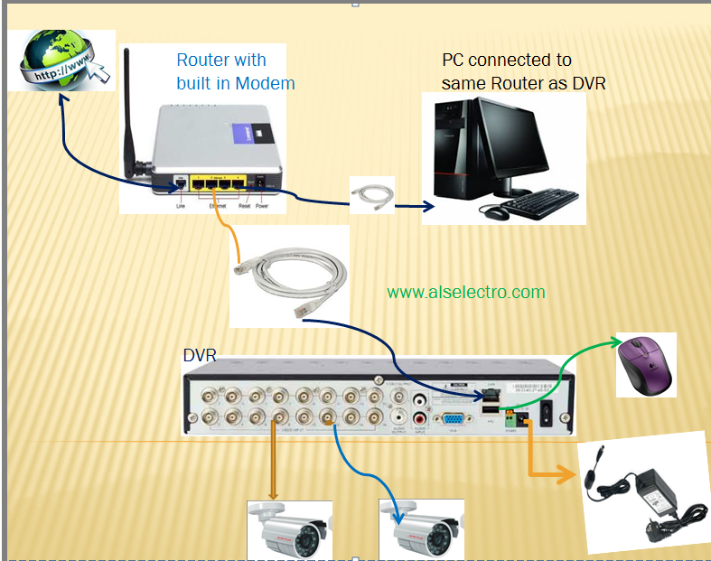 CCTV–Step by Step Guide to Remote view DVR | alselectro