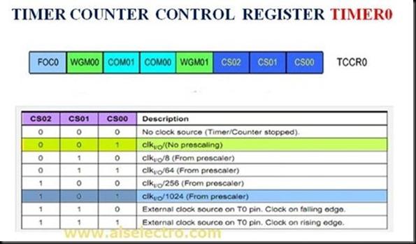 TIMER0 INTERRUPT | alselectro