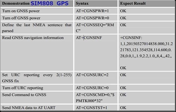 SIM808_GPS