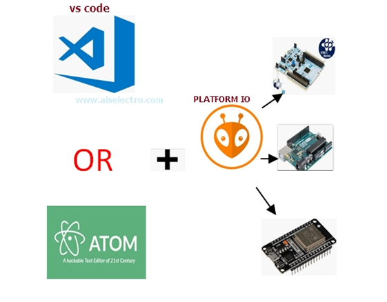 ESP32 #4 NEXT GENERATION IDE – VS CODE With PLATFORM IO